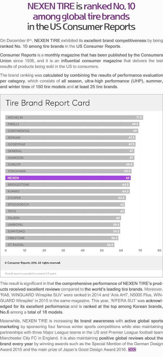 nexen top 10 brands